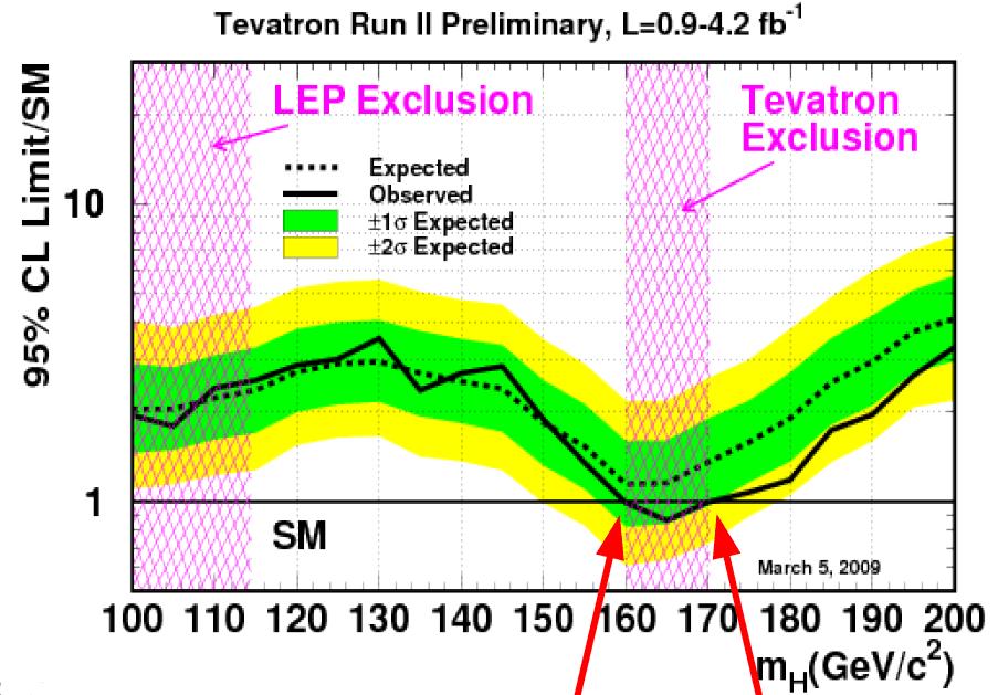 tevatron_higgs_esclusion_2009-03
