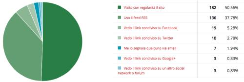 Poll_Accesso_Sito