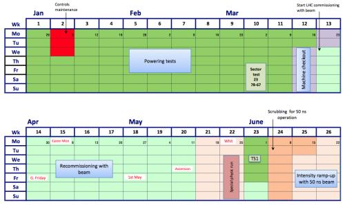 LHC_schedule_2014-03-12_crop