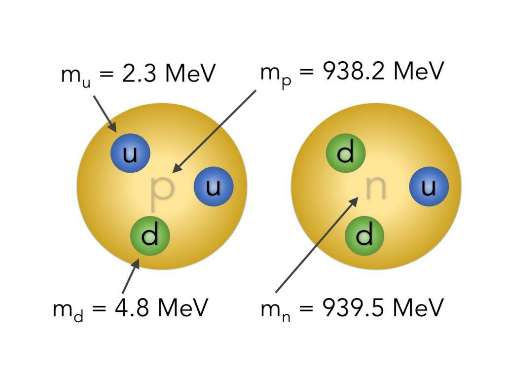 parametrims_protoneneutrone