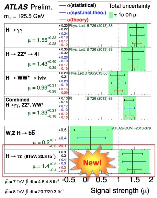 ATLAS_HiggsSignalStrengths_TauTau