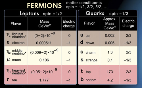fermions-image
