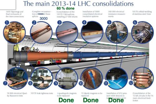 2013-12-03_LHCC_LS1_LHC_Consolidation_Status