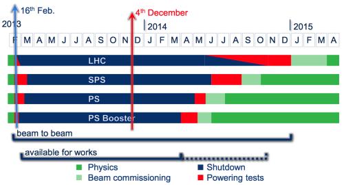 2013-12-03_LHCC_LS1_LHC_Schedule