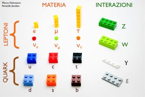 Il Modello Standard di LEGO