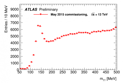 ATLAS_pi0_May2015