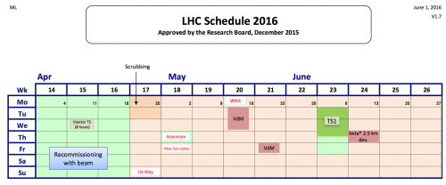 LHC_Schedule_2016_v1.7_April-June